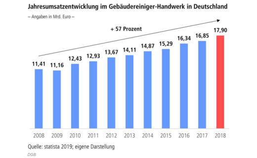 DGB Niedersachsen: Viel Schmutz bei Auftragsvergaben in der Gebäudereinigung!