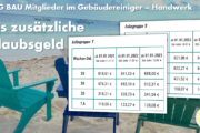Gebäudereiniger-Handwerk: Das zusätzliche Urlaubsgeld steigt